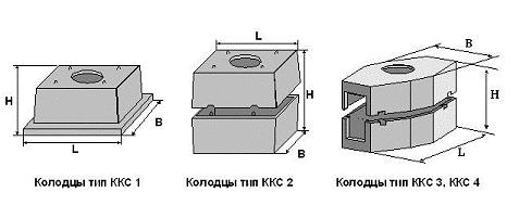 типы колодцев ккс 1 ккс 2 и ккс 3