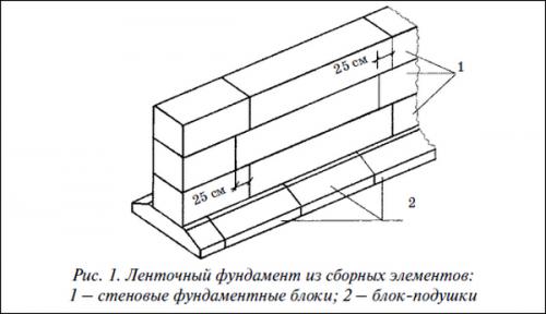 стеновой фундаментный блок и блок подушки