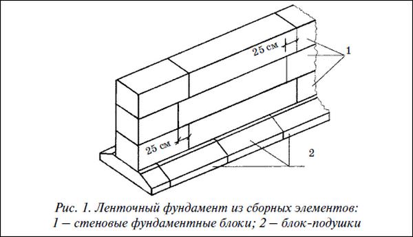 Строительные материалы от фундаментных блоков до бордюров для ванны