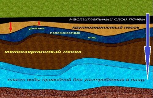 На картинке видно на какой глубине находится вода пригодная для питья, а также основные виды грунта которые требуется преодолеть во время копки