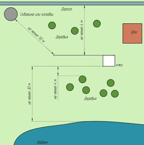 На этом фото показаны примерные ограничения для расстояний на котором можно выкапывать сам колодец