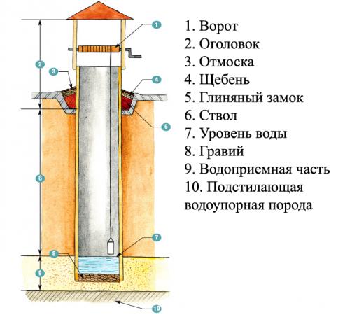 На примере разберем конструкцию колодца вместе с составом почвы