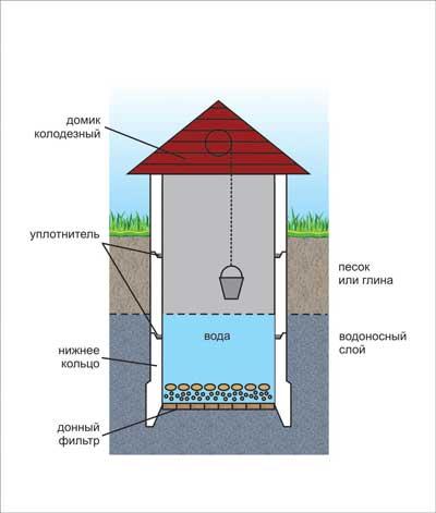 Определяемся с глубиной колодца на примере строения конструкции самого колодца