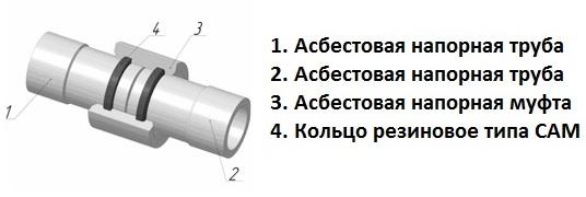 Внутренние диаметры асбестоцементных труб — применение, цена