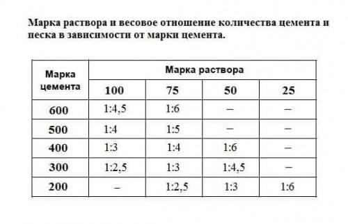 таблица марки раствора и весовое соотношение количества цемента и песка в зависимости от марки цемента
