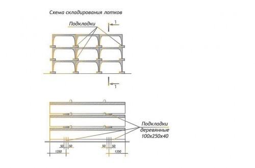 как складировать лотки теплотрасс