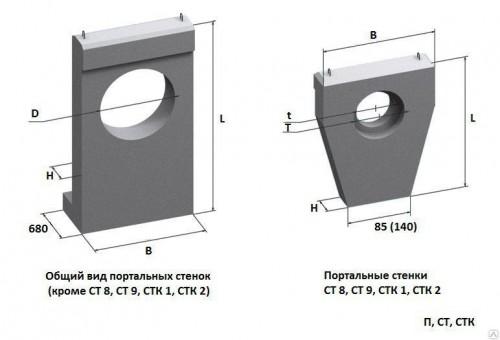 Портальная стенка для звеньев круглых труб на плоском опирании